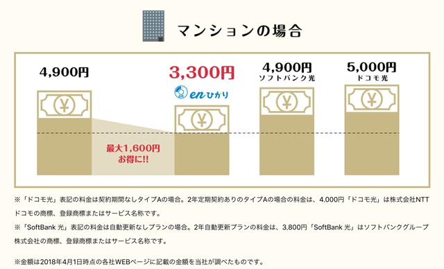 比較で分かるenひかりがマンションタイプでも月額最安
