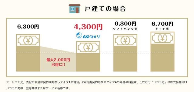 比較でわかるenひかりが一戸建てタイプでも最安月額