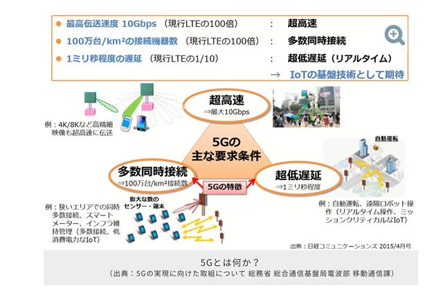 5gの通信回線の3つの特徴