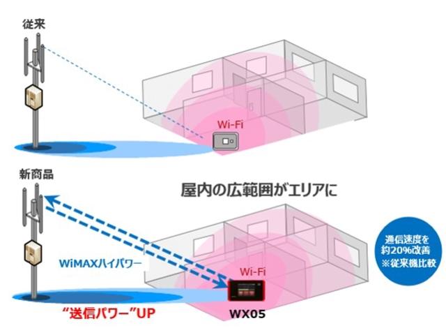 WX05送信パワーアップ