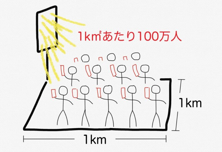 5G多接続(1k㎡あたり)