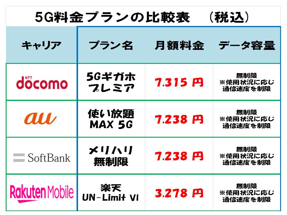 5G携帯料金プランの比較表(税込)