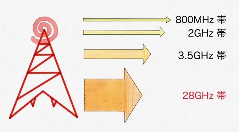 5G電波(周波数別)