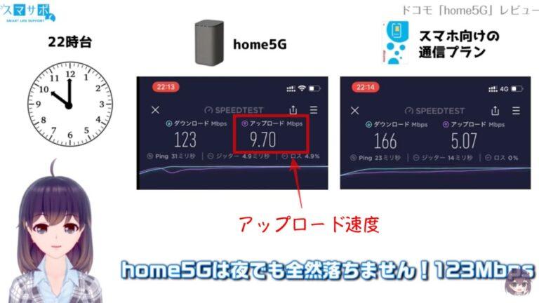 home5g速度計測
